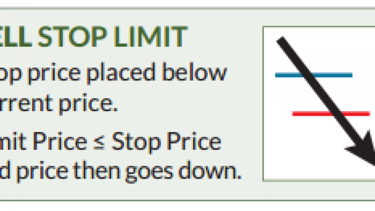 sell-stop-limit